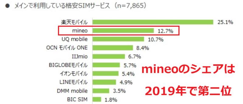 mineoは格安SIM中でNo2のシェアを誇る最大手格安SIM