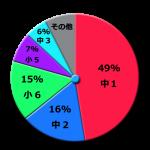 円グラフ_スマホを持っている中学生がスマホを持ち始めた時期
