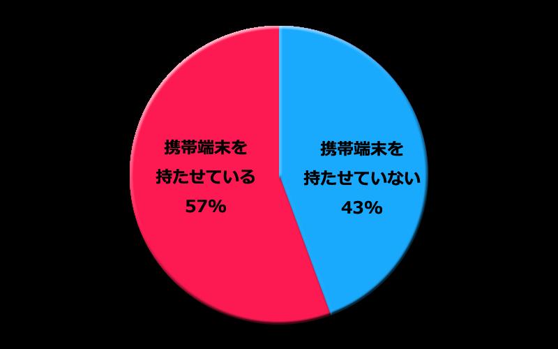 円グラフ_中学生の携帯端末所有率