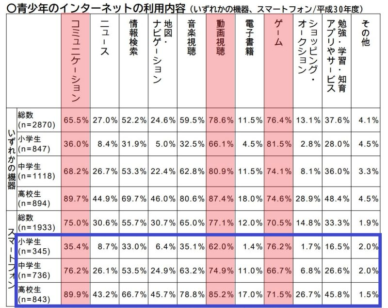 平成30年の子供のスマホの利用する行動の比率(内閣府統計)