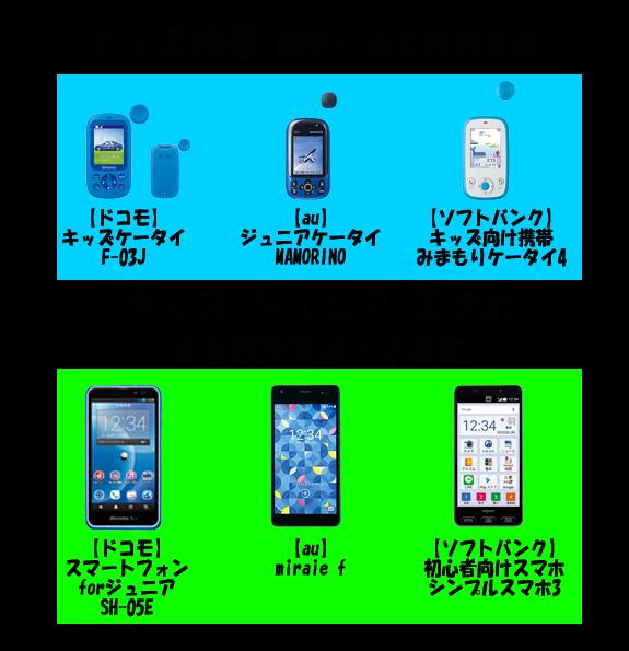 大手キャリアのキッズ携帯&