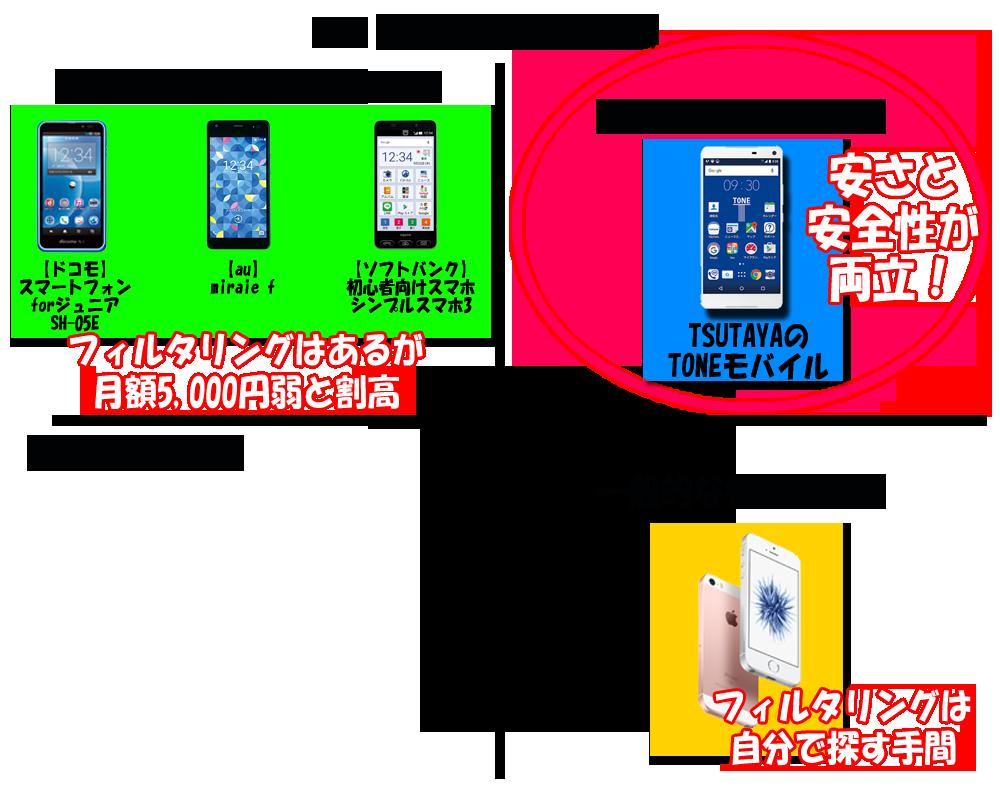 TONEモバイルが安さと安全性の両立_ポジションマップ