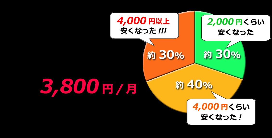 UQモバイルユーザーによるとキャリアから乗り換えで平均3,800円安くなったと回答