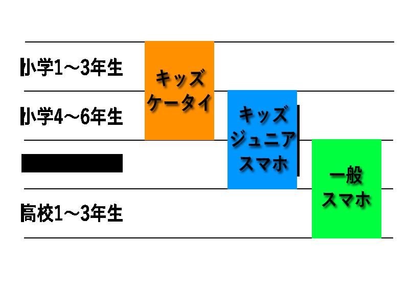 子どもの学年と主流な携帯端末の図