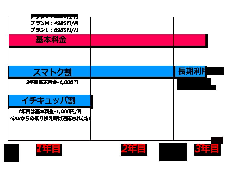 UQ基本料金体系図の説明図