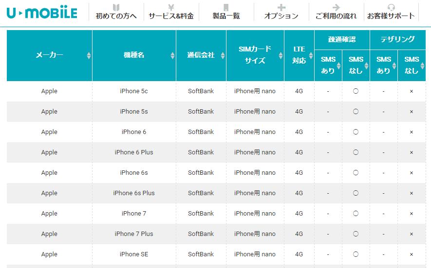 UモバイルSの動作確認端末にソフトバンク版iPhone6があるがデータ専用SIM&テザリング不可