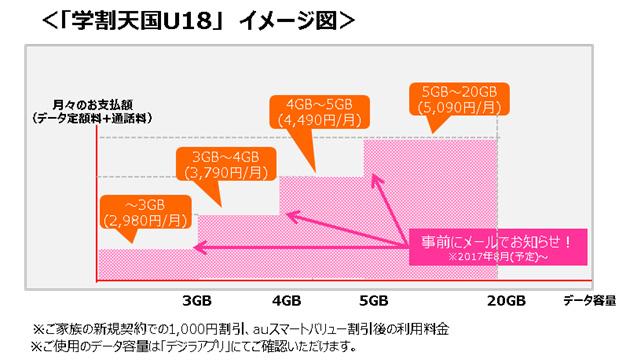U18データ定額20説明イメージ図