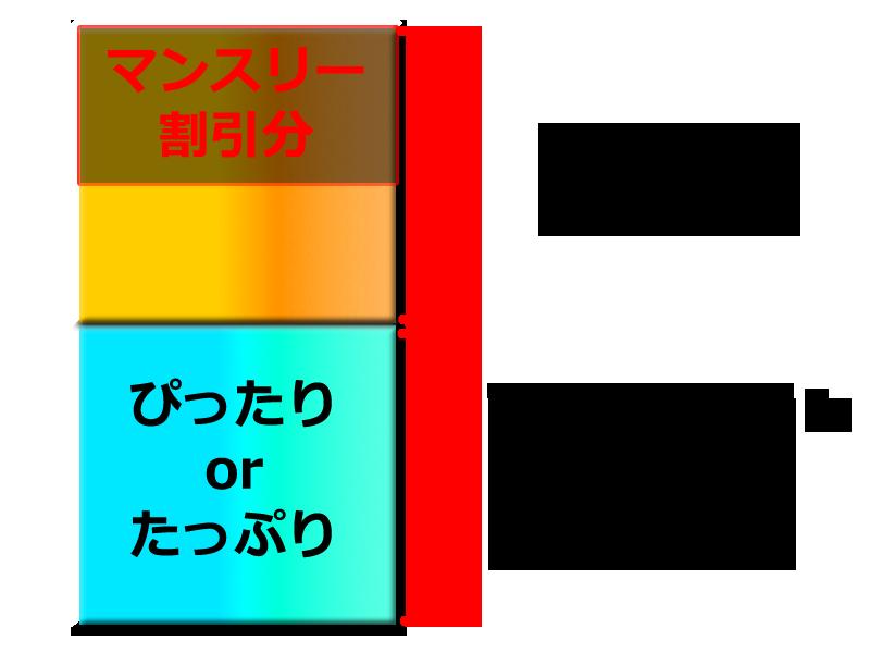 UQマンスリー割の説明図