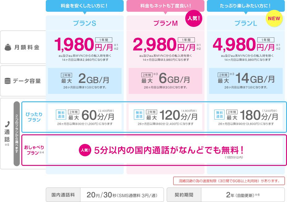UQモバイルの新プランは無料通話が2種類から毎月選択可能!