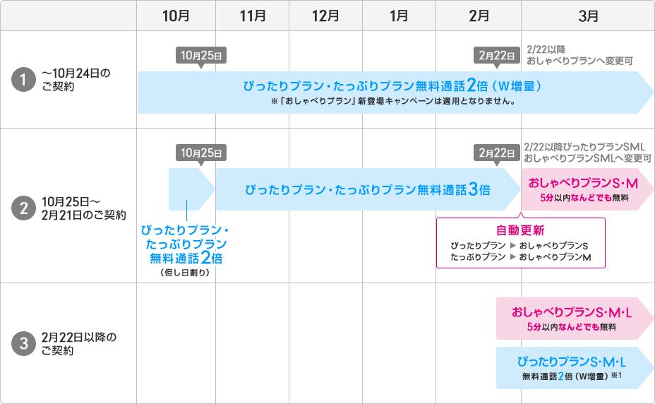 UQモバイル新プランに自動移行する・しないは契約時期によって変わる図