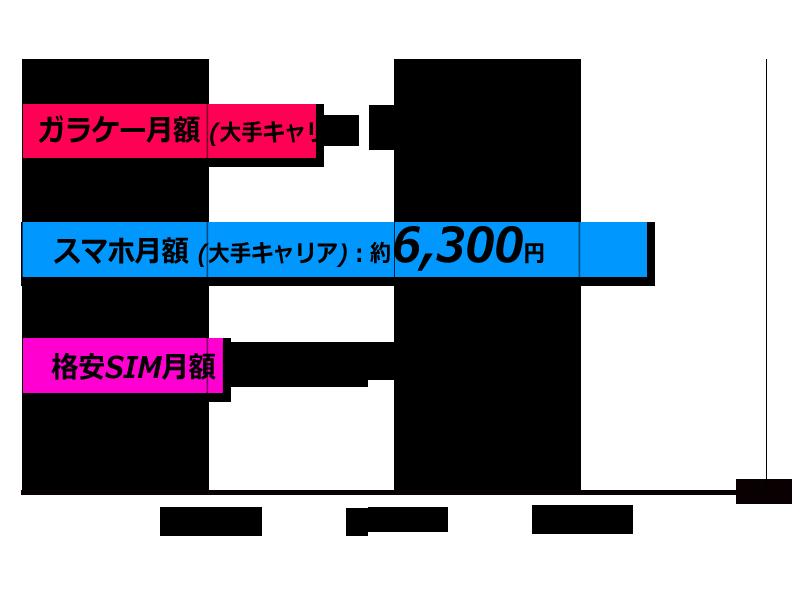 ガラケーと格安SIMスマホと大手キャリアスマホの月額料金比較