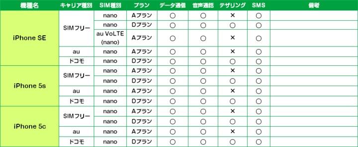 mineoの公式スタッフブログでもiPhone5sの動作確認済が記載されているので安心