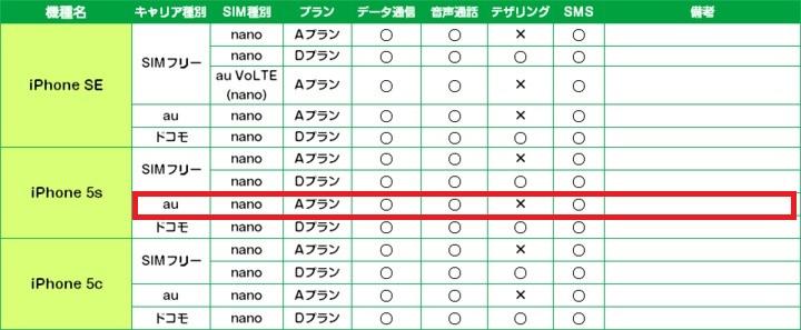 mineoの公式スタッフブログでもiPhone5sの動作確認済が記載されている
