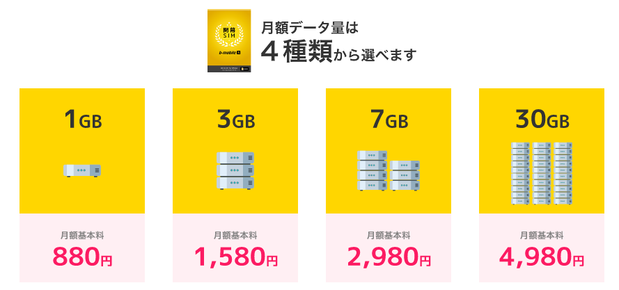 b-mobile Sの料金プラン