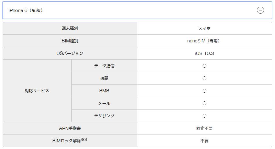UQモバイルでauで購入したiPhone6の動作確認項目