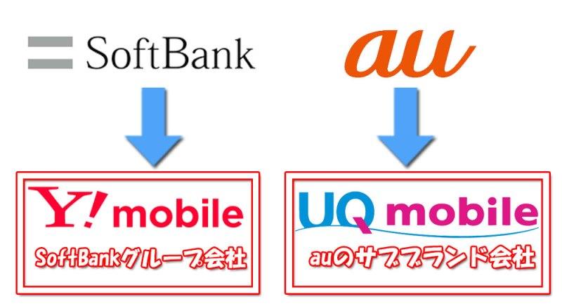 auとUQモバイル、ソフトバンクとワイモバイルの関係図