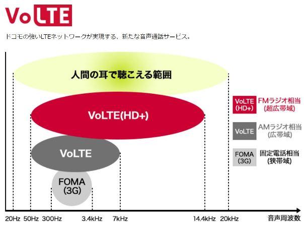 VoLTE/VoLTE(HD+)