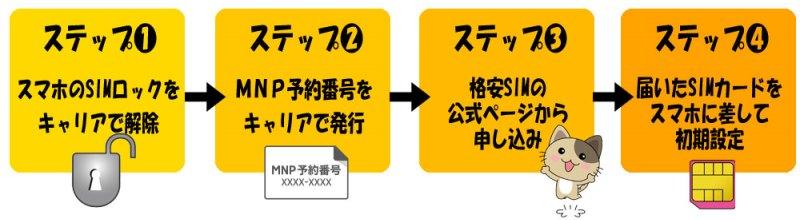 格安SIM乗り換えの4ステップ_手順