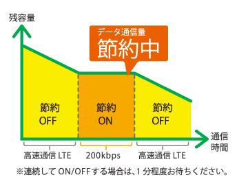 mineoスイッチのデータ通信量の推移