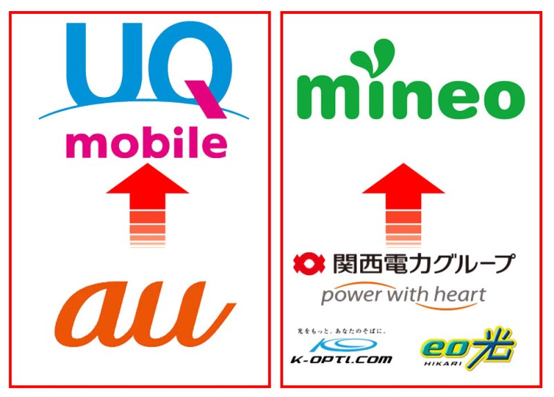 UQモバイルはauのサブブランド、mineoはケイオプティコムが母体