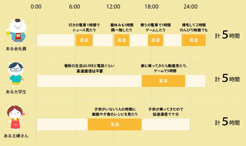 NUROモバイルの時間プランの使用イメージ