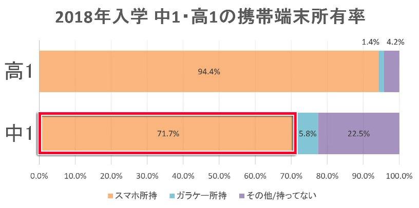 2018年入学の中1・高1の携帯端末(スマホ/ガラケー)の所有率の調査結果