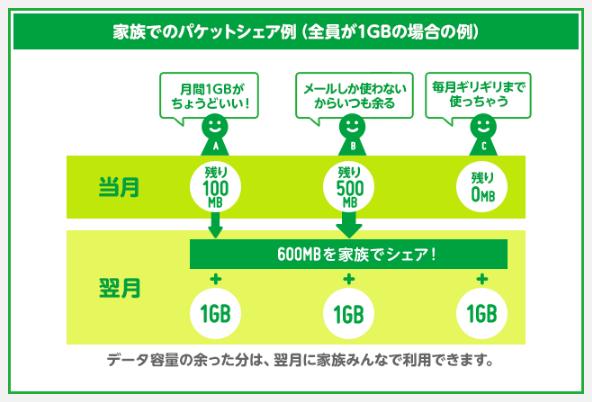 mineoのパケットシェアの説明図