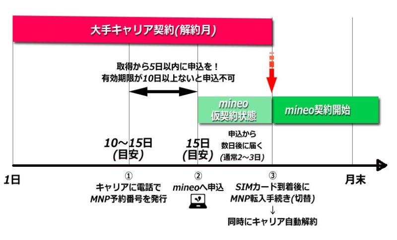 大手キャリアからmineoへMNO転入するタイミングを時間軸で解説