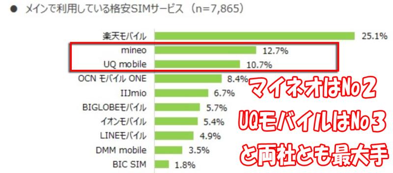 2019年時点での格安SIM利用者上位10社の中でもmineoはシェア2位&UQモバイルはシェア3位と最大手なのが分かる