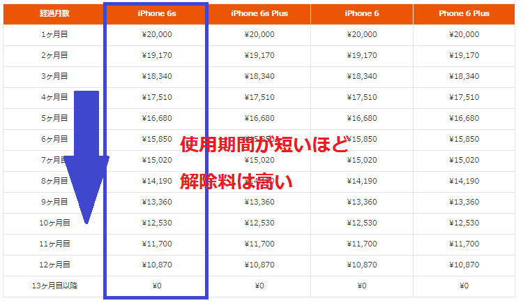 auのMNPau購入サポートの違約金一覧@iPhone