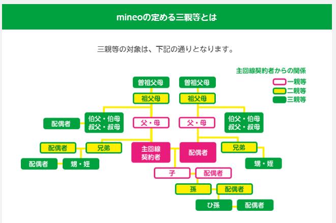 mineo家族割の範囲である3親等の説明図