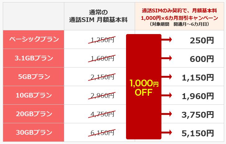 楽天モバイル5~6月の1000円×6ヵ月割引キャンペーン_適用プラン一覧