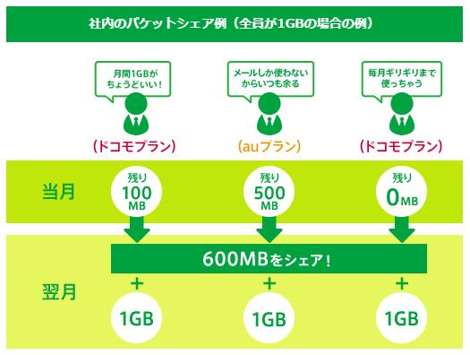 mineo法人向けのパケットシェア説明図