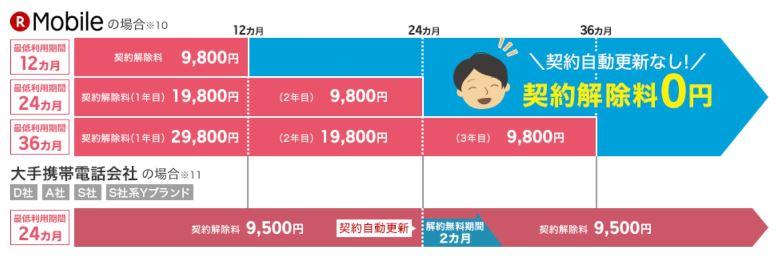 楽天モバイルの長期契約の違約金説明図