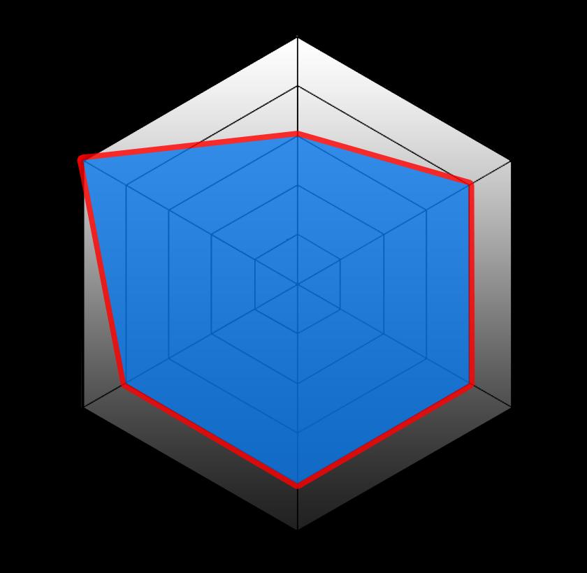 DMMモバイルのレーダーチャート
