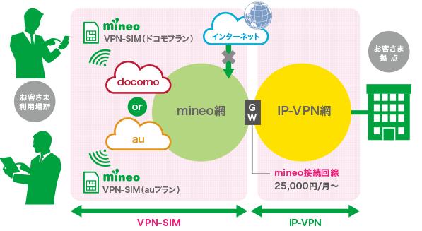 mienoの法人向けサービス_VPNde