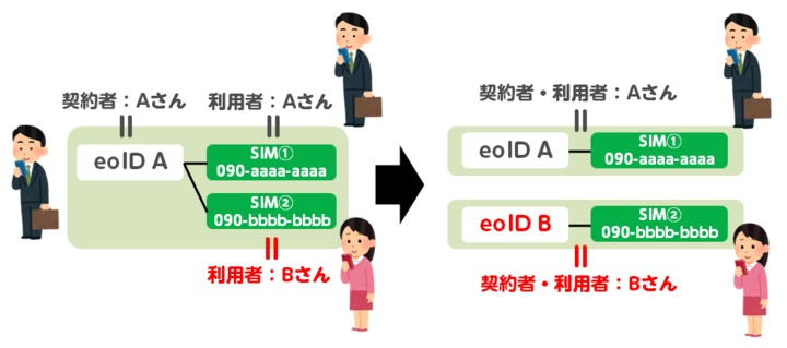 mineoの名義変更(契約譲渡)の説明図