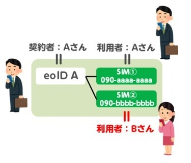 mineoの利用者登録の説明図