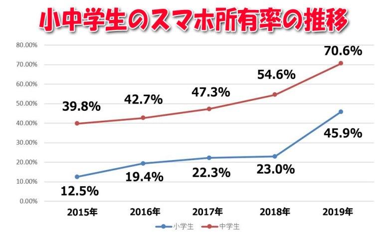 小中学生のスマホ所有率の推移(2015~2019年)