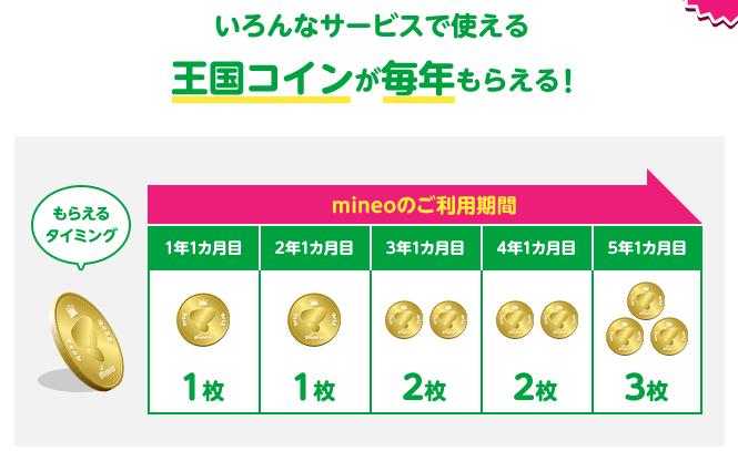 mineoの長期利用特典の王国コインが毎年貰える