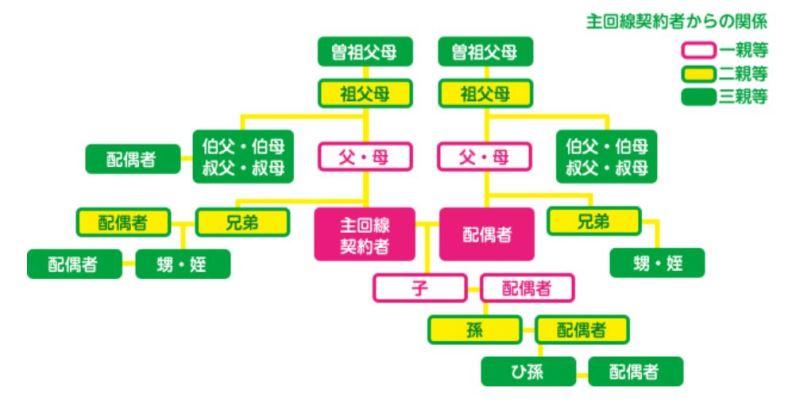 mineoの家族割の対象となる三親等の説明図
