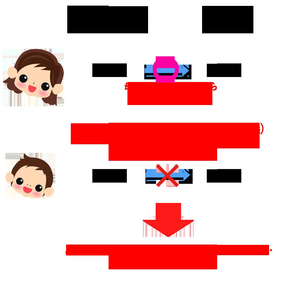親子でキャリアから格安SIMにMNP乗り換え時の注意点_MNP前の名義と格安SIM申し込み時の名義が一致する必要あり