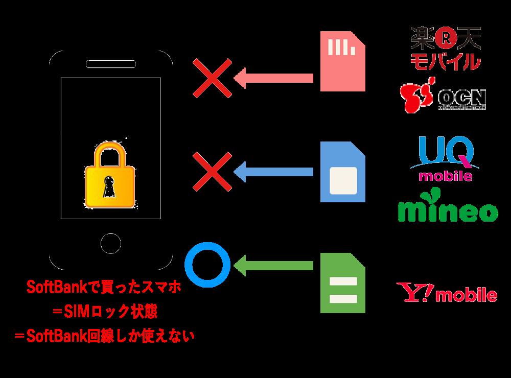 ソフトバンクスマホ_SIMロック状態