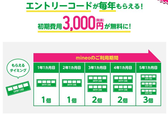 mineoの長期利用特典のエントリーコードが毎年貰える