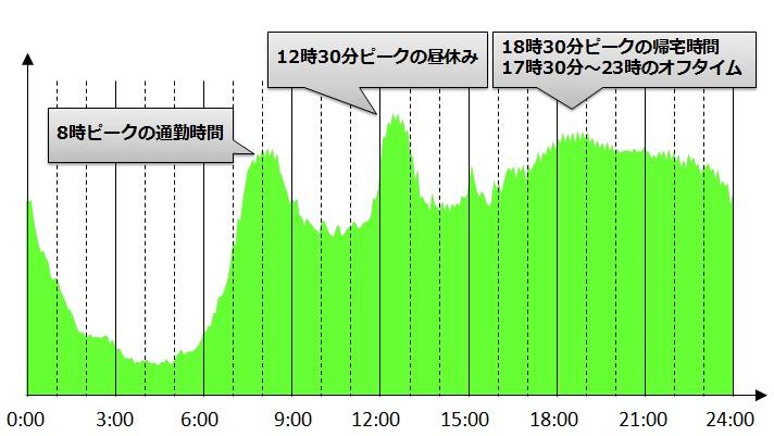 mineoのユーザーの時間帯ごとの利用状況(トラフィックカーブ)