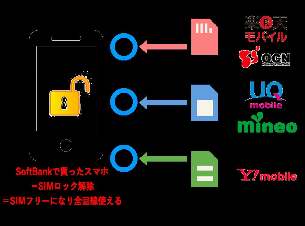 ソフトバンクスマボ_SIMロック解除