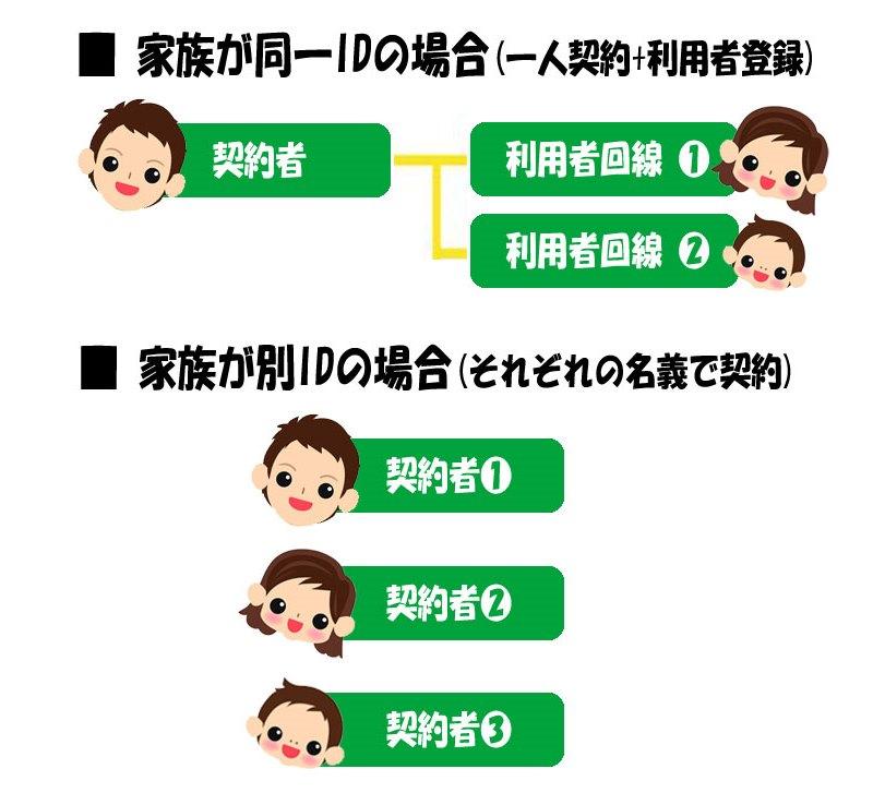 mineoを家族利用する場合の「同一IDで契約するパターン」と「別IDで契約するパターン」の図解