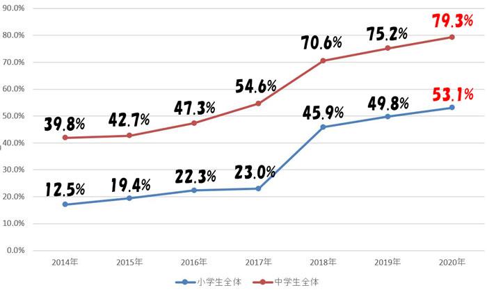 小中学生のスマホ所有率の推移(2014年~2020年)