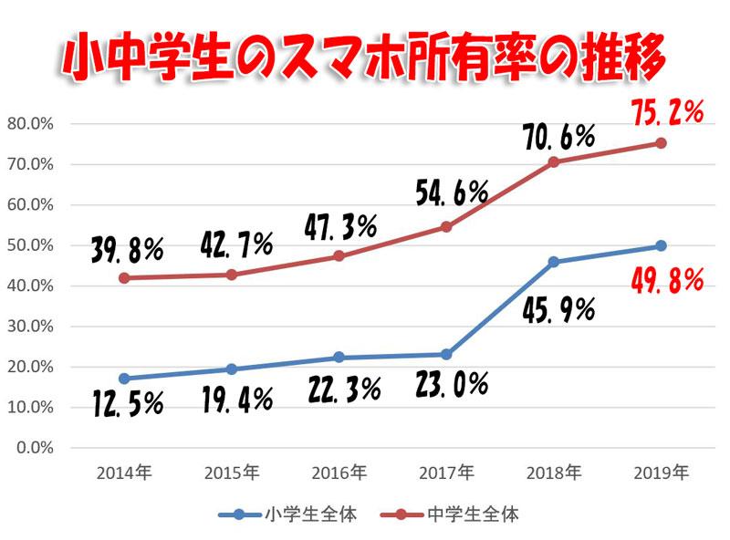 小中学生のスマホ所有率の推移 2014~2019年分