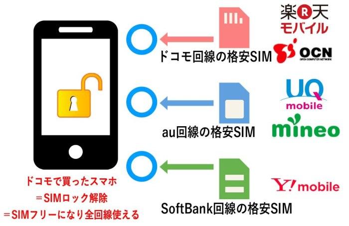 回線別SIMロック解除_SIMロック解除済みのスマホはドコモauソフトバンク回線が利用可能